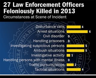 Law Enforcement Officers Feloniously Killed in 2013 500px