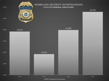 HSI-FY19-Criminal-Convictions