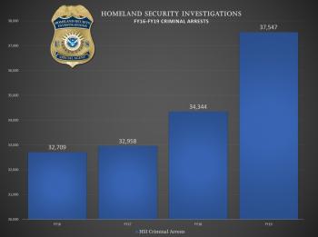 HSI-FY19-Criminal-Arrests